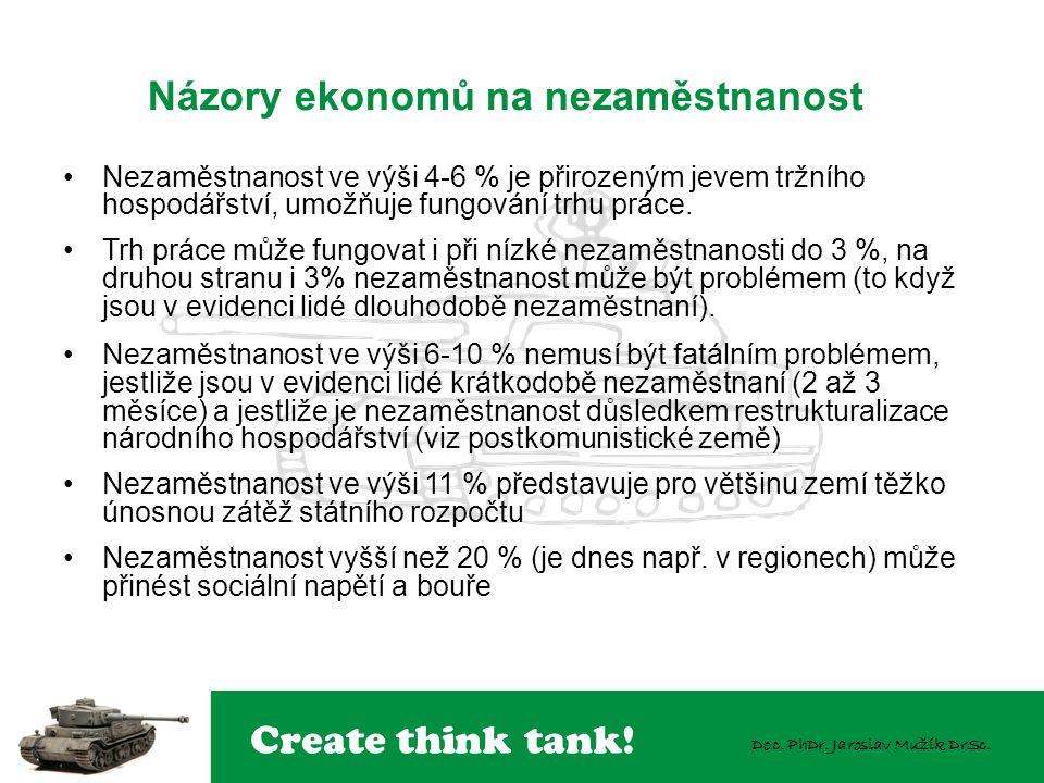 Create think tank! Doc. PhDr. Jaroslav Mužík DrSc. Nezaměstnanost ve výši 4-6 % je přirozeným jevem tržního hospodářství, umožňuje fungování trhu prác