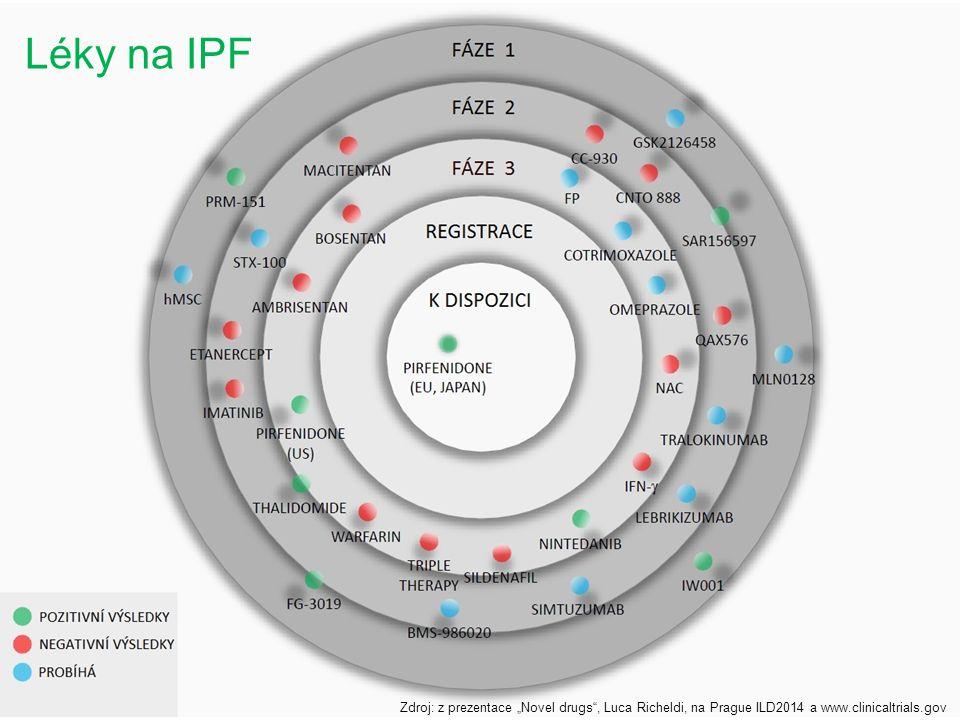 "Léky na IPF Zdroj: z prezentace ""Novel drugs"", Luca Richeldi, na Prague ILD2014 a www.clinicaltrials.gov"
