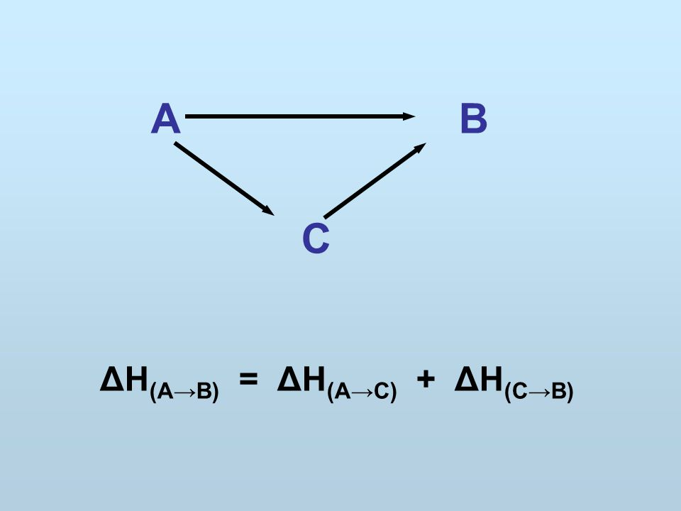 A B C ΔH (A→B) = ΔH (A→C) + ΔH (C→B)