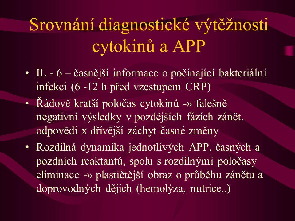 Srovnání diagnostické výtěžnosti cytokinů a APP IL - 6 – časnější informace o počínající bakteriální infekci (6 -12 h před vzestupem CRP) Řádově kratš
