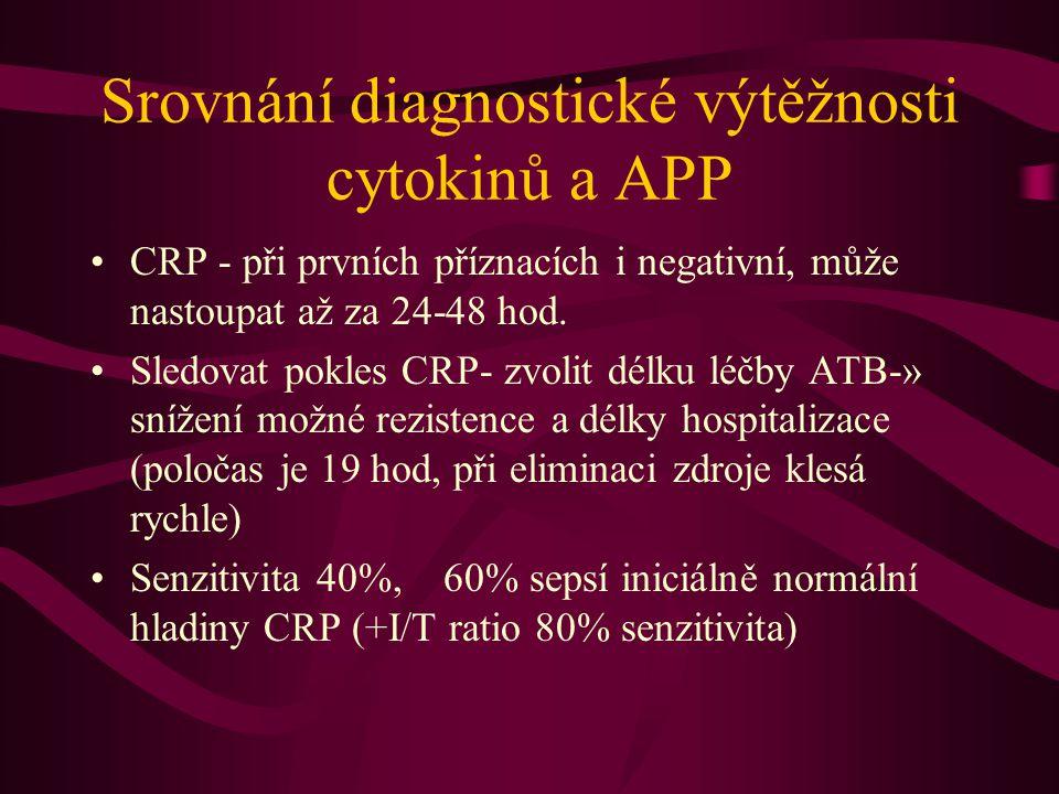 Srovnání diagnostické výtěžnosti cytokinů a APP CRP - při prvních příznacích i negativní, může nastoupat až za 24-48 hod. Sledovat pokles CRP- zvolit