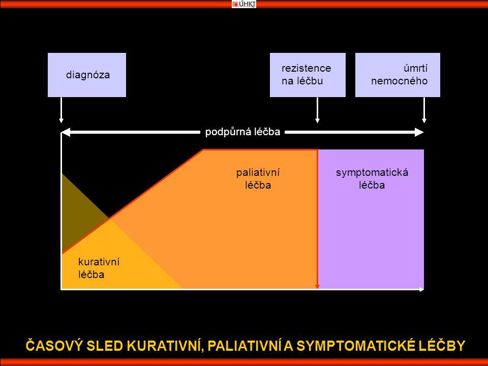 ČASOVÝ SLED KURATIVNÍ, PALIATIVNÍ A SYMPTOMATICKÉ LÉČBY diagnóza rezistence na léčbu úmrtí nemocného podpůrná léčba kurativní léčba paliativní léčba symptomatická léčba