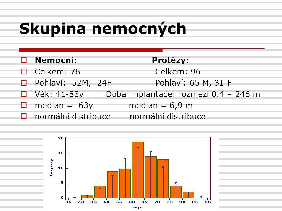 Skupina nemocných  Nemocní: Protézy:  Celkem: 76 Celkem: 96  Pohlaví: 52M, 24F Pohlaví: 65 M, 31 F  Věk: 41-83y Doba implantace: rozmezí 0.4 – 246 m  median = 63y median = 6,9 m  normální distribuce normální distribuce