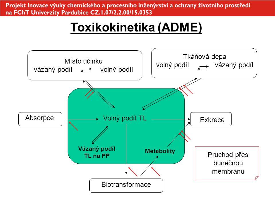 43 Vylučování játry zejména konjugáty kyseliny glukuronové, méně často nemetabolizovaný podíl toxické látky zejména aktivní transport, méně často prostá difuse velké polární molekuly (M > 300 ), i některé kovy (As, Pb a Hg) enterohepatická cirkulace - prodloužení doby setrvání látky v organismu, často zvýšení toxicity Vylučování plícemi látky s vysokou tenzí par v krvi (anestetika, rozpouštědla) prostá difuse z krve do vzduchu v alveolách význam pro vylučování lipofilních látek