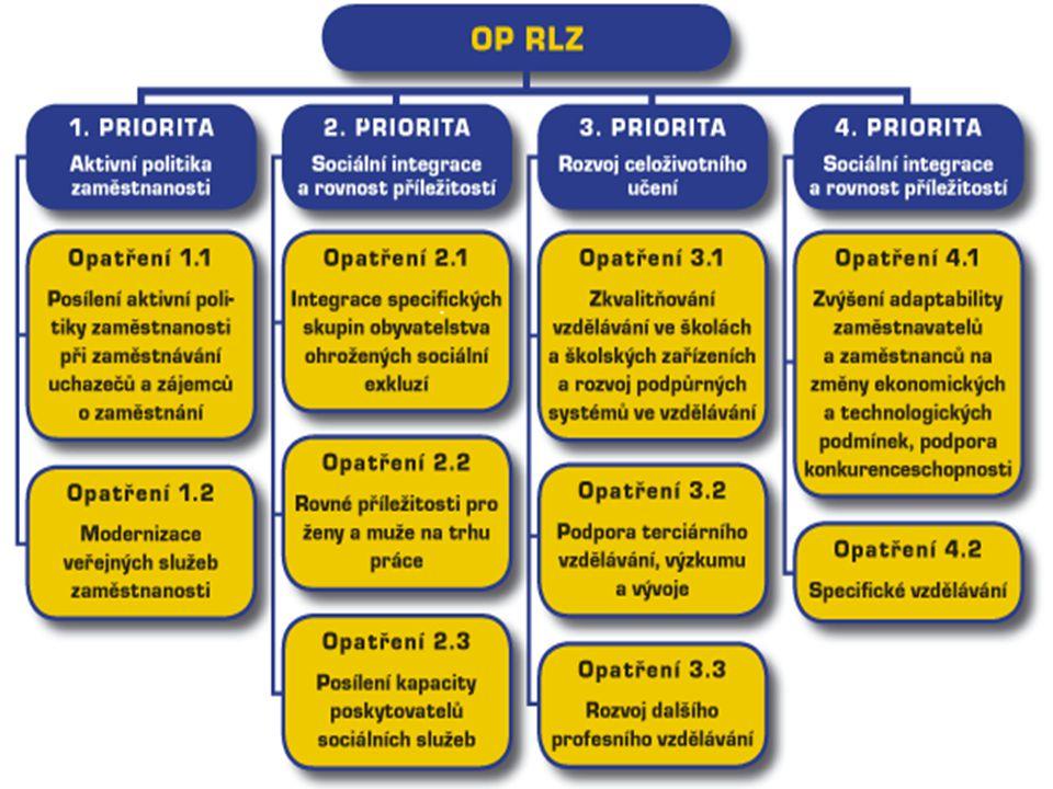 Řídící orgán MPSV Monitorovací výbor Zprostředkující subjekt MPSV-SSZ Opatření: 1.1, 1.2, 2.2, 3.3, 4.1, část 2.1 KP Opatření 2.2, část Opatření 1.1, 1.2, 2.1, 3.3, 4.1 MPSV-SSZ Zprostředkující subjekt MŠMT Opatření: 3.1, 3.2 KP část Opatření 1.1, 1.2, 2.1, 4.1 PÚP část Opatření 4.1 CzechInvest KP část Opatření 3.3 Kraje KP Opatření 3.1 MŠMT – Skupina II, Pedagogick é centrum Praha KP Opatření 3.2 MŠMT – Skupina III KP Opatření 4.2 MPO, MŽP, MMR Zprostředkujíc í subjekt NROS Globální grant Opatření 2.3.
