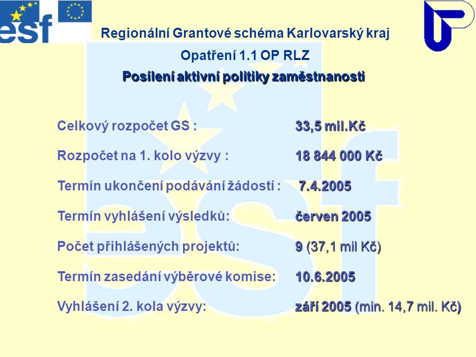 Cíl: Zvýšení účinnosti aktivní politiky zaměstnanosti při zaměstnávání uchazečů a zájemců o zaměstnání Cílové skupiny: Uchazeči a zájemci o zaměstnání Zájemci o zahájení podnikání Podporované činnosti: Rekvalifikace Poradenství Zprostředkování Vytváření nových pracovních míst Posílení aktivní politiky zaměstnanosti Regionální Grantové schéma Karlovarský kraj Opatření 1.1 OP RLZ Posílení aktivní politiky zaměstnanosti