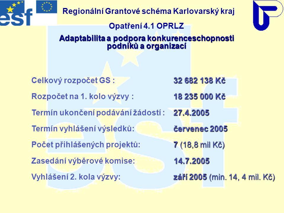 Regionální Grantové schéma Karlovarský kraj Opatření 4.1 OPRLZ Adaptabilita a podpora konkurenceschopnosti podniků a organizací 32 682 138 Kč Celkový rozpočet GS : 32 682 138 Kč 18 235 000 Kč Rozpočet na 1.