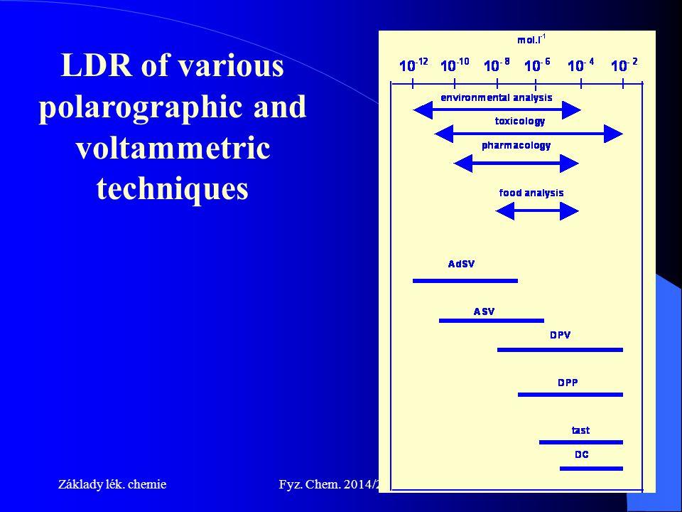 Základy lék. chemieFyz. Chem. 2014/201547 LDR of various polarographic and voltammetric techniques
