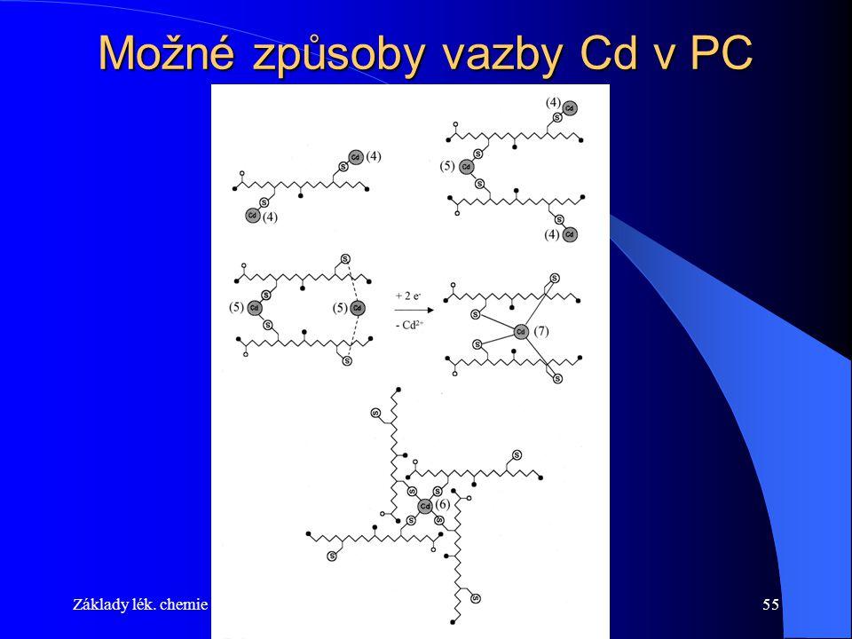 Základy lék. chemieFyz. Chem. 2014/201555 Možné způsoby vazby Cd v PC