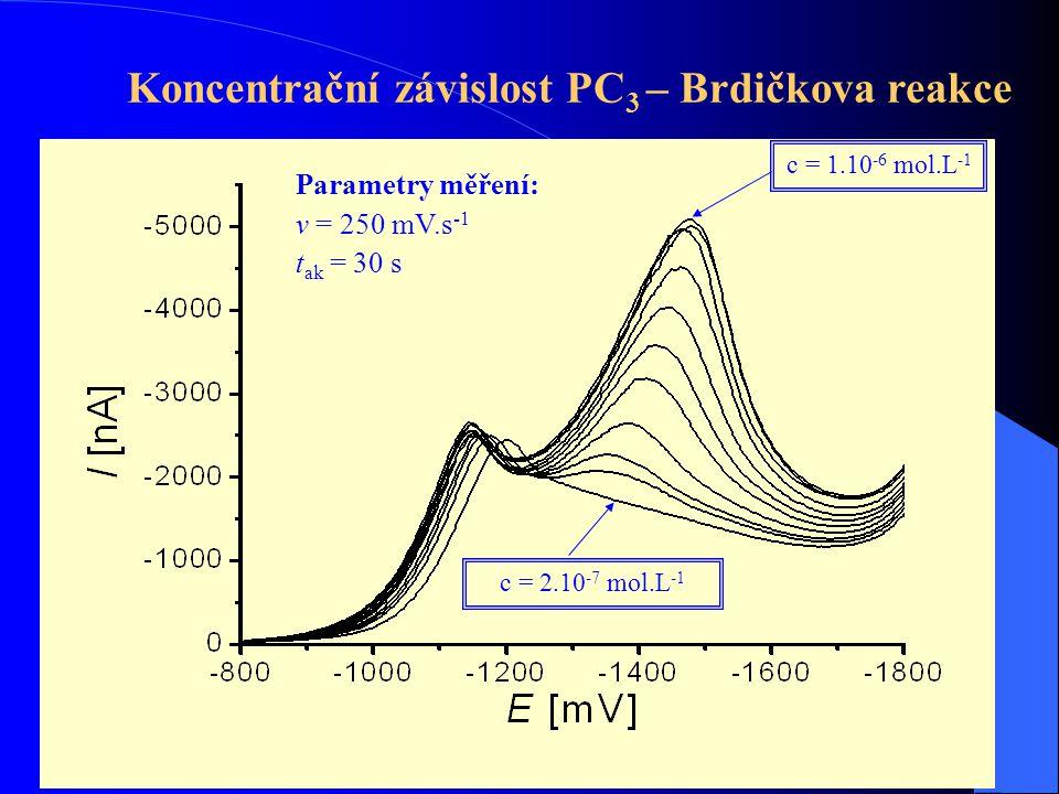 Základy lék. chemieFyz. Chem. 2014/201556 Koncentrační závislost PC 3 – Brdičkova reakce c = 2.10 -7 mol.L -1 c = 1.10 -6 mol.L -1 Parametry měření: v