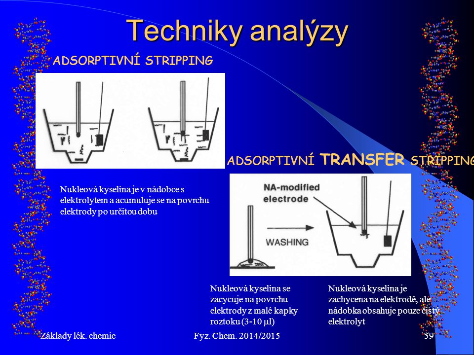 Základy lék. chemieFyz. Chem. 2014/201559 Techniky analýzy ADSORPTIVNÍ STRIPPING Nukleová kyselina je v nádobce s elektrolytem a acumuluje se na povrc