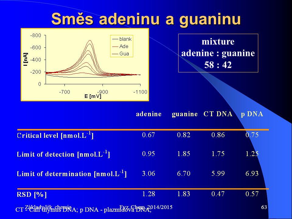 Základy lék. chemieFyz. Chem. 2014/201563 Směs adeninu a guaninu mixture adenine : guanine 58 : 42 CT - Calf thymus DNA; p DNA - plazmidová DNA;