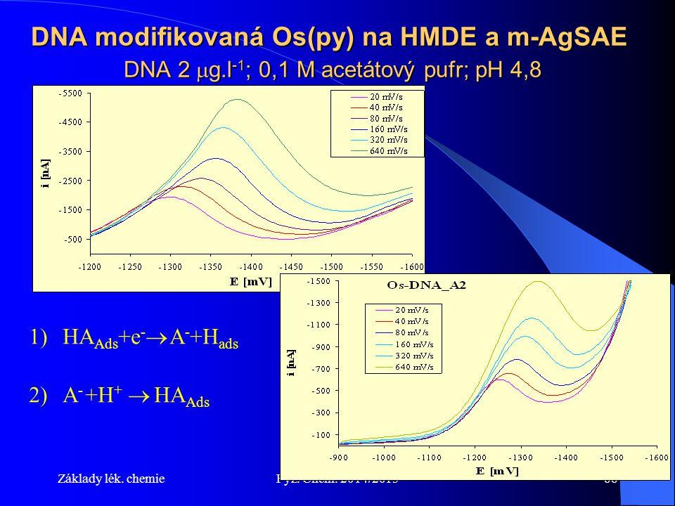 Základy lék. chemieFyz. Chem. 2014/201566 DNA modifikovaná Os(py) na HMDE a m-AgSAE DNA 2  g.l -1 ; 0,1 M acetátový pufr; pH 4,8 1)HA Ads +e -  A -