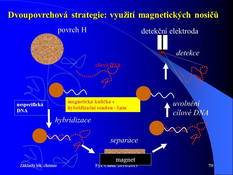 Základy lék. chemieFyz. Chem. 2014/201579 Dvoupovrchová strategie: využití magnetických nosičů magnetická kulička s hybridizační sondou ~1µm povrch H