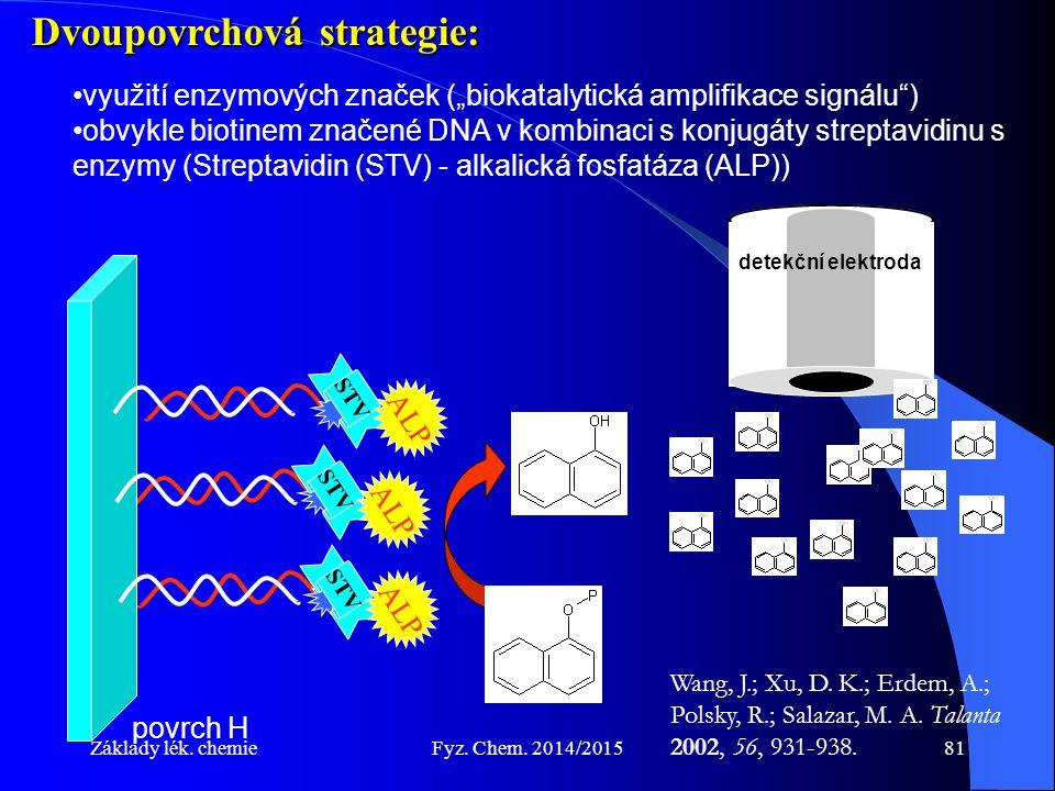"""Základy lék. chemieFyz. Chem. 2014/201581 Dvoupovrchová strategie: využití enzymových značek (""""biokatalytická amplifikace signálu"""") obvykle biotinem z"""