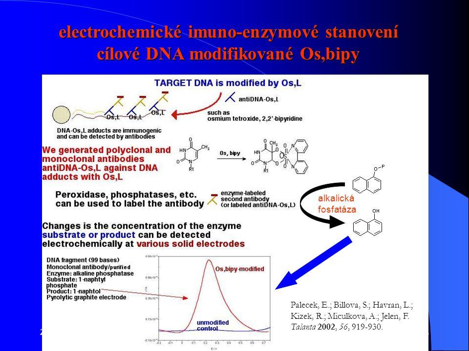 Základy lék. chemieFyz. Chem. 2014/201582 electrochemické imuno-enzymové stanovení cílové DNA modifikované Os,bipy alkalická fosfatáza Palecek, E.; Bi