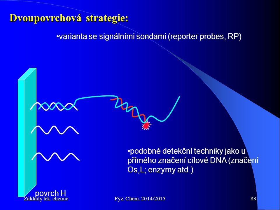 Základy lék. chemieFyz. Chem. 2014/201583 Dvoupovrchová strategie: varianta se signálními sondami (reporter probes, RP) povrch H podobné detekční tech