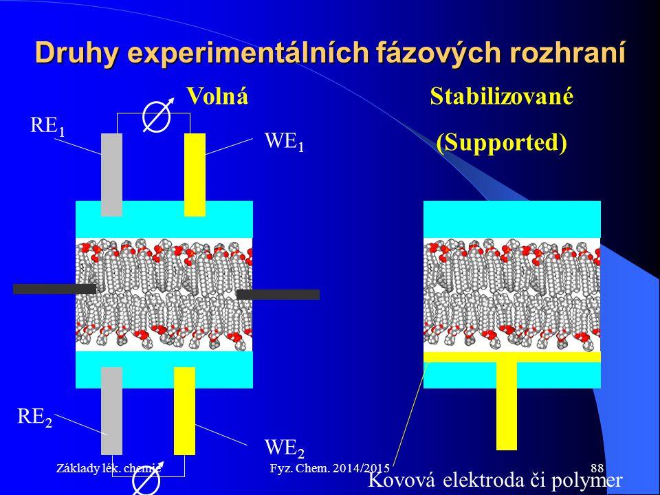 Základy lék. chemieFyz. Chem. 2014/201588 Druhy experimentálních fázových rozhraní VolnáStabilizované (Supported) Kovová elektroda či polymer WE 1 WE