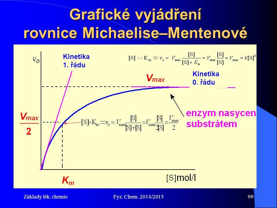 Základy lék. chemieFyz. Chem. 2014/201599 Grafické vyjádření rovnice Michaelise–Mentenové Kinetika 1. řádu Kinetika 0. řádu