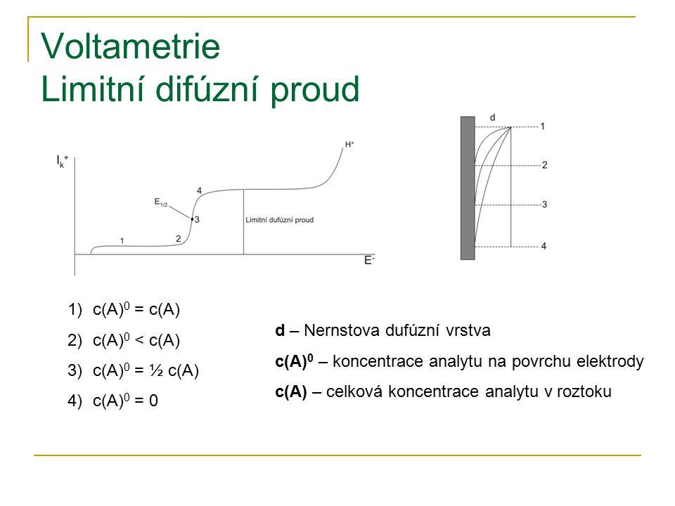 Voltametrie Limitní difúzní proud 1)c(A) 0 = c(A) 2)c(A) 0 < c(A) 3)c(A) 0 = ½ c(A) 4)c(A) 0 = 0 d – Nernstova dufúzní vrstva c(A) 0 – koncentrace ana