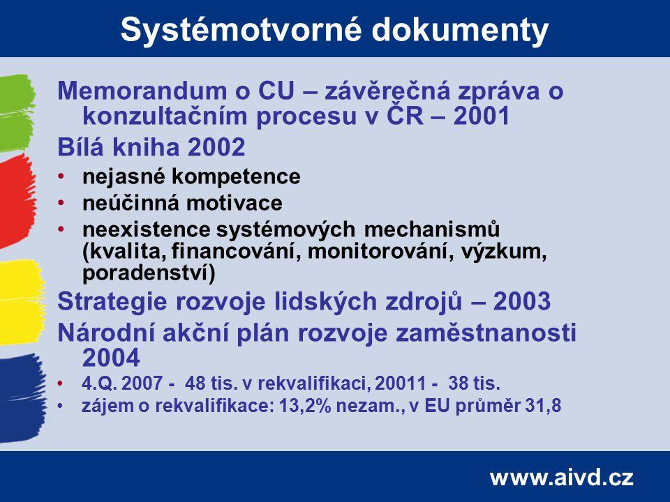 www.aivd.cz Systémotvorné dokumenty Memorandum o CU – závěrečná zpráva o konzultačním procesu v ČR – 2001 Bílá kniha 2002 nejasné kompetence neúčinná