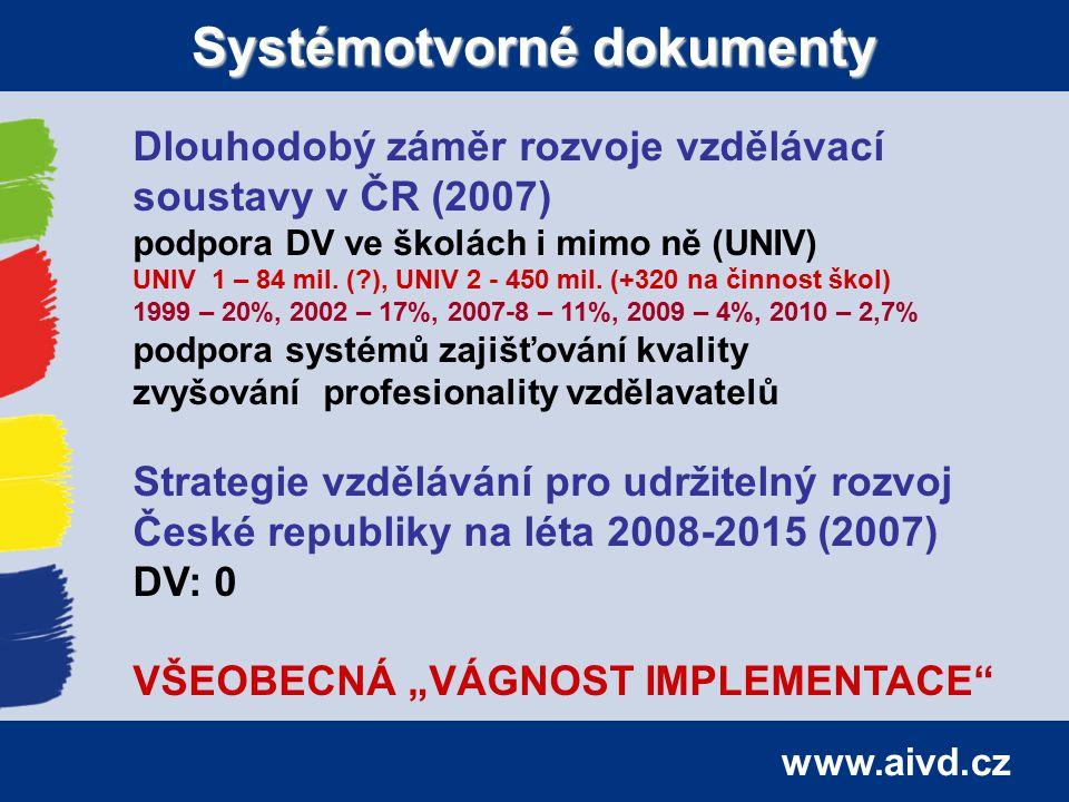www.aivd.cz Systémotvorné dokumenty Dlouhodobý záměr rozvoje vzdělávací soustavy v ČR (2007) podpora DV ve školách i mimo ně (UNIV) UNIV 1 – 84 mil.