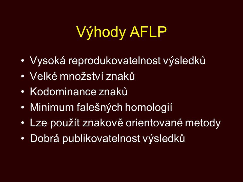 Výhody AFLP Vysoká reprodukovatelnost výsledků Velké množství znaků Kodominance znaků Minimum falešných homologií Lze použít znakově orientované metod