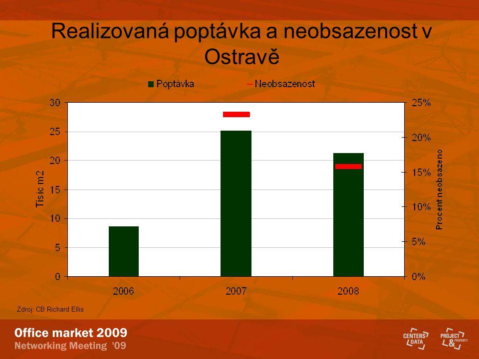 Realizovaná poptávka a neobsazenost v Ostravě Zdroj: CB Richard Ellis