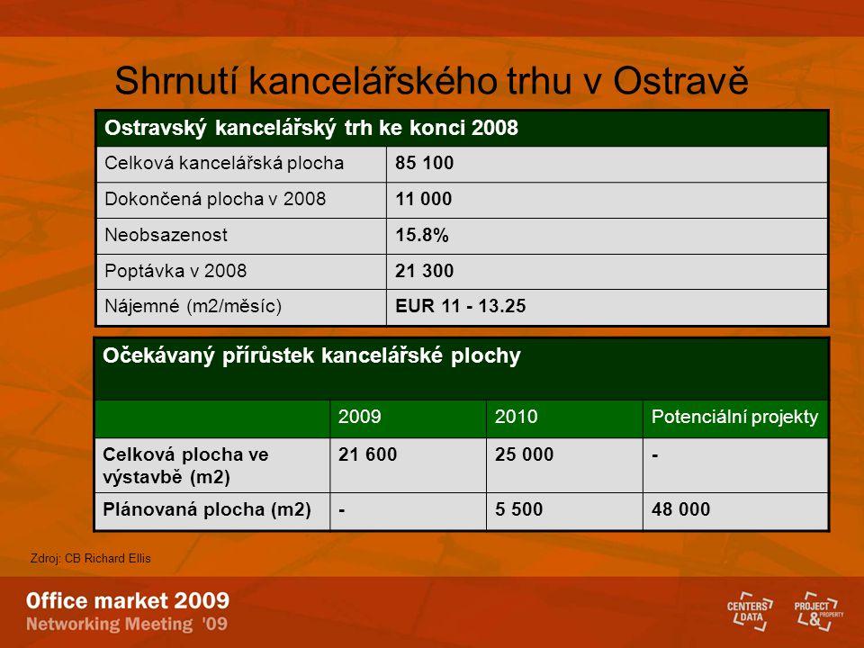 Shrnutí kancelářského trhu v Ostravě Ostravský kancelářský trh ke konci 2008 Celková kancelářská plocha85 100 Dokončená plocha v 200811 000 Neobsazeno