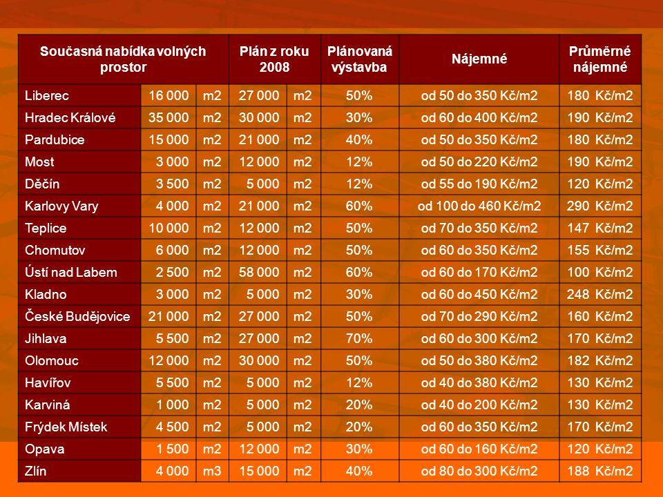 Současná nabídka volných prostor Plán z roku 2008 Plánovaná výstavba Nájemné Průměrné nájemné Liberec16 000m227 000m250%od 50 do 350 Kč/m2180 Kč/m2 Hr