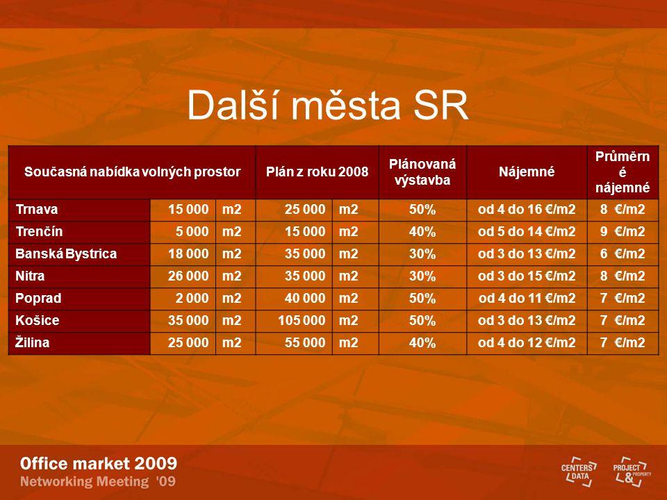 Další města SR Současná nabídka volných prostorPlán z roku 2008 Plánovaná výstavba Nájemné Průměrn é nájemné Trnava15 000m225 000m250%od 4 do 16 €/m28 €/m2 Trenčín5 000m215 000m240%od 5 do 14 €/m29 €/m2 Banská Bystrica18 000m235 000m230%od 3 do 13 €/m26 €/m2 Nitra26 000m235 000m230%od 3 do 15 €/m28 €/m2 Poprad2 000m240 000m250%od 4 do 11 €/m27 €/m2 Košice35 000m2105 000m250%od 3 do 13 €/m27 €/m2 Žilina25 000m255 000m240%od 4 do 12 €/m27 €/m2