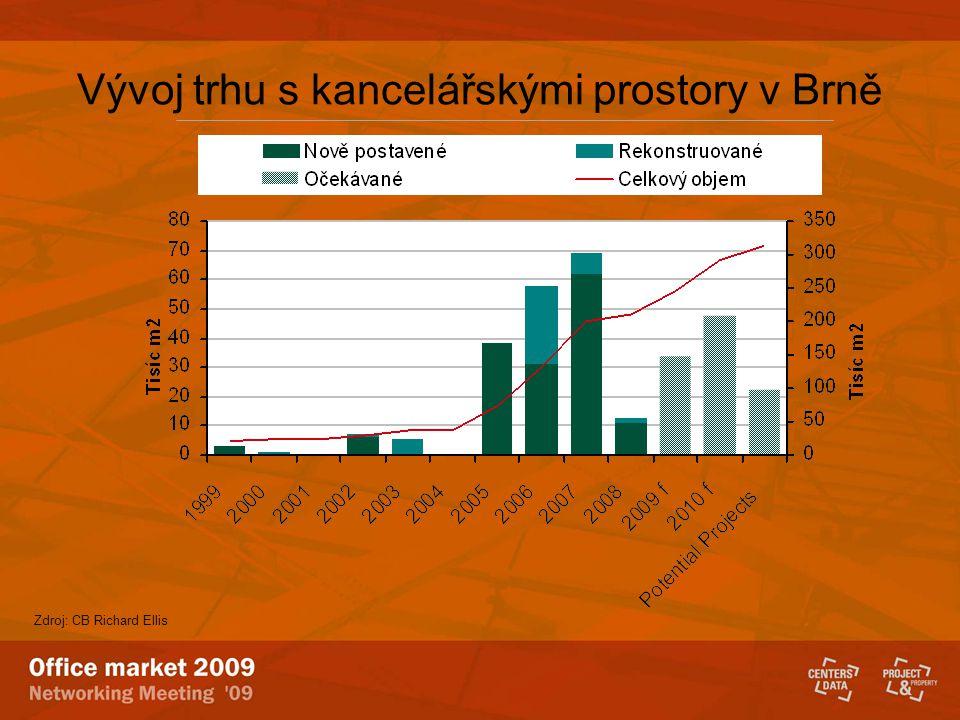 Vývoj trhu s kancelářskými prostory v Brně Zdroj: CB Richard Ellis