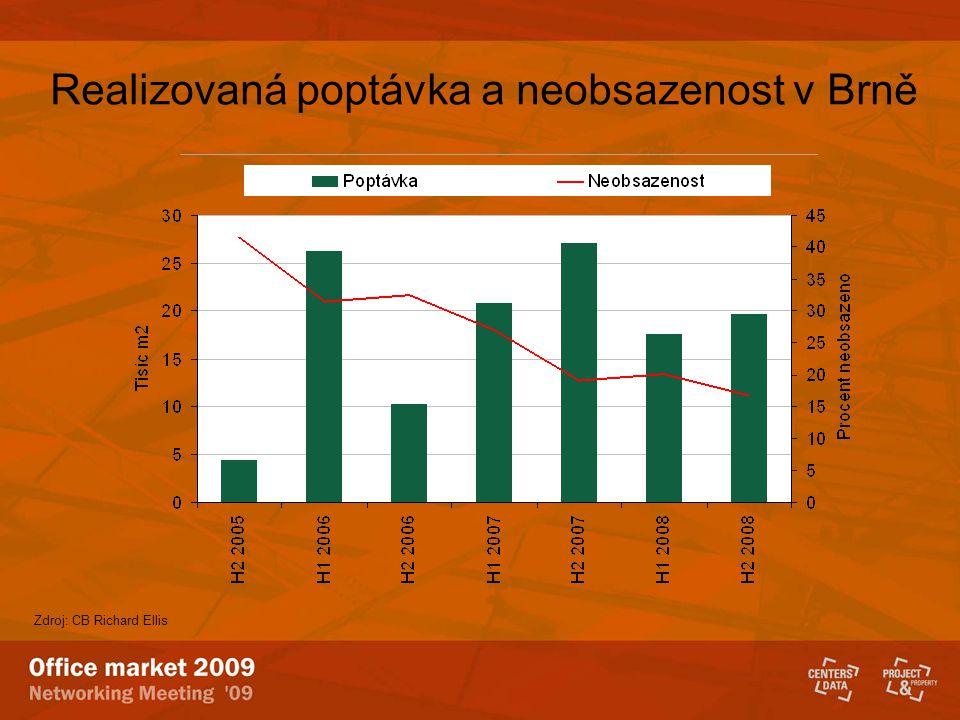 Vývoj trhu s kancelářskými prostory v Ostravě Zdroj: CB Richard Ellis