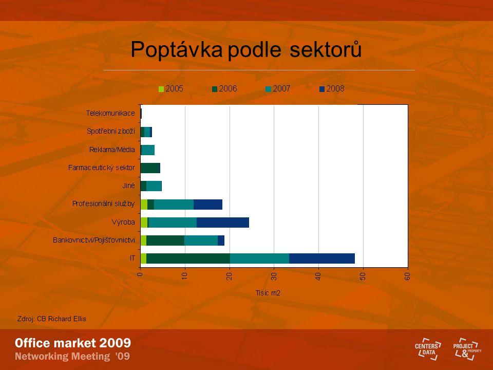 Plzeň 230.000 m2 Logistika: Stav: 600.000 m2 3 €/m2