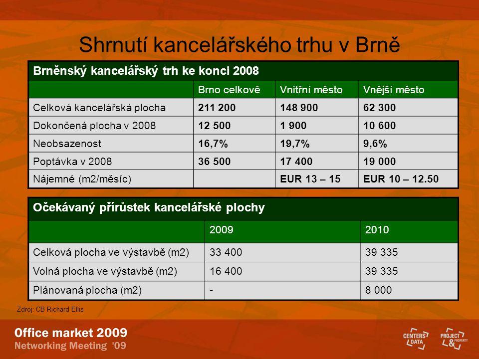 Shrnutí kancelářského trhu v Brně Brněnský kancelářský trh ke konci 2008 Brno celkověVnitřní městoVnější město Celková kancelářská plocha211 200148 90062 300 Dokončená plocha v 200812 5001 90010 600 Neobsazenost16,7%19,7%9,6% Poptávka v 200836 50017 40019 000 Nájemné (m2/měsíc)EUR 13 – 15EUR 10 – 12.50 Očekávaný přírůstek kancelářské plochy 20092010 Celková plocha ve výstavbě (m2)33 40039 335 Volná plocha ve výstavbě (m2)16 40039 335 Plánovaná plocha (m2)-8 000 Zdroj: CB Richard Ellis