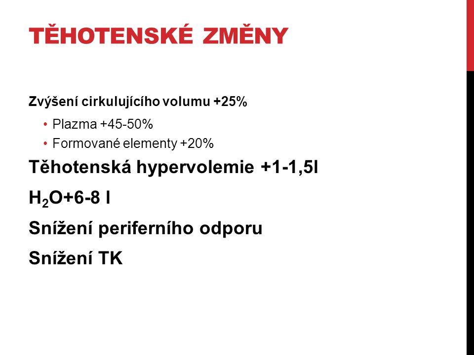 TĚHOTENSKÉ ZMĚNY Zvýšení cirkulujícího volumu +25% Plazma +45-50% Formované elementy +20% Těhotenská hypervolemie +1-1,5l H 2 O+6-8 l Snížení perifern