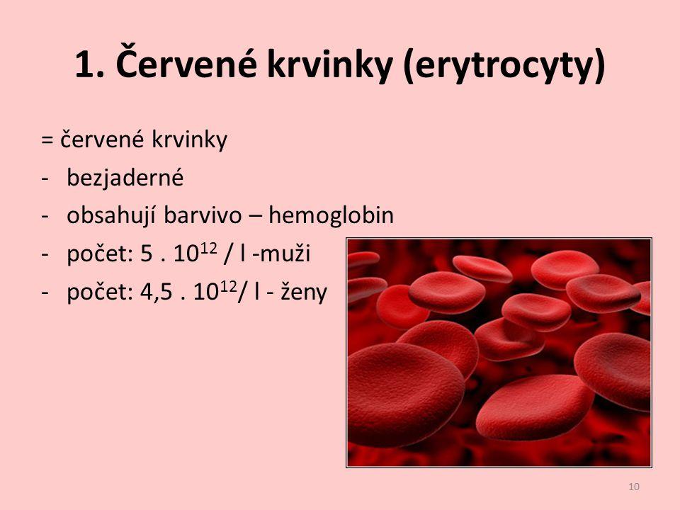 1. Červené krvinky (erytrocyty) = červené krvinky -bezjaderné -obsahují barvivo – hemoglobin -počet: 5. 10 12 / l -muži -počet: 4,5. 10 12 / l - ženy