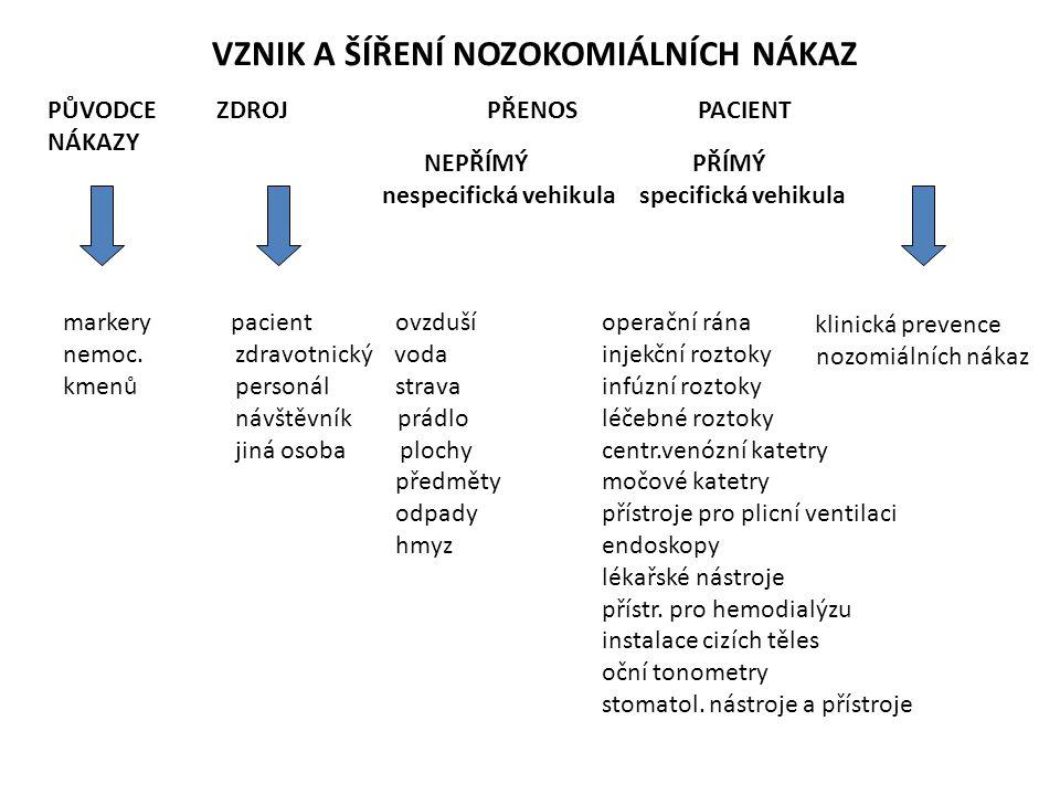 VZNIK A ŠÍŘENÍ NOZOKOMIÁLNÍCH NÁKAZ PŮVODCE ZDROJ PŘENOS PACIENT NÁKAZY NEPŘÍMÝ PŘÍMÝ nespecifická vehikula specifická vehikula klinická prevence nozo