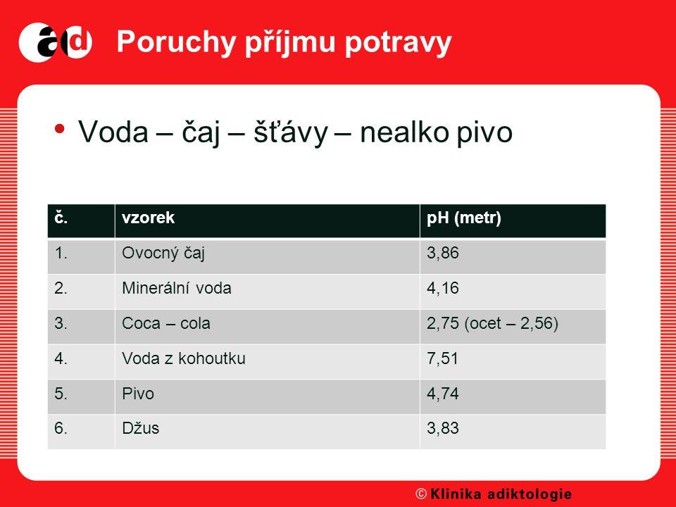 Poruchy příjmu potravy Voda – čaj – šťávy – nealko pivo č.vzorekpH (metr) 1.Ovocný čaj3,86 2.Minerální voda4,16 3.Coca – cola2,75 (ocet – 2,56) 4.Voda z kohoutku7,51 5.Pivo4,74 6.Džus3,83