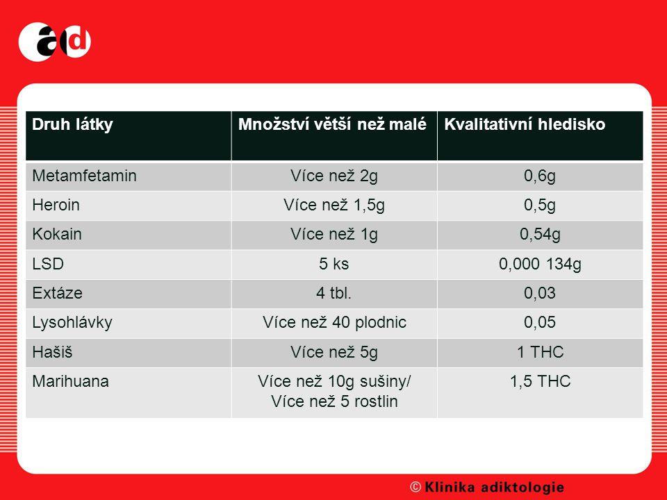 Druh látkyMnožství větší než maléKvalitativní hledisko MetamfetaminVíce než 2g0,6g HeroinVíce než 1,5g0,5g KokainVíce než 1g0,54g LSD5 ks0,000 134g Extáze4 tbl.0,03 LysohlávkyVíce než 40 plodnic0,05 HašišVíce než 5g1 THC MarihuanaVíce než 10g sušiny/ Více než 5 rostlin 1,5 THC