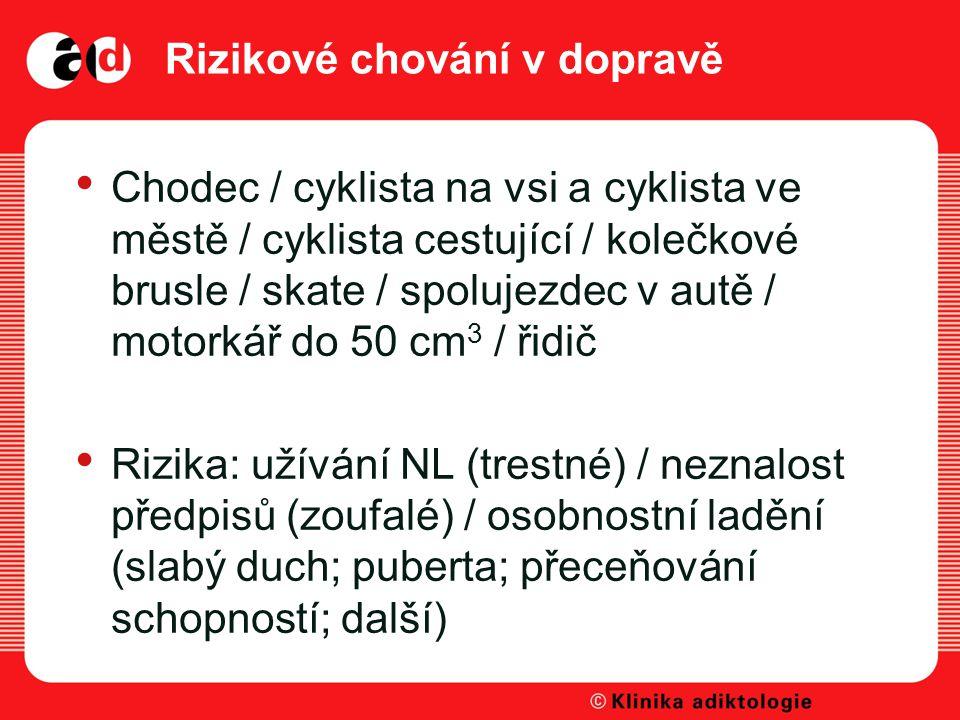 Rizikové chování v dopravě Chodec / cyklista na vsi a cyklista ve městě / cyklista cestující / kolečkové brusle / skate / spolujezdec v autě / motorkář do 50 cm 3 / řidič Rizika: užívání NL (trestné) / neznalost předpisů (zoufalé) / osobnostní ladění (slabý duch; puberta; přeceňování schopností; další)