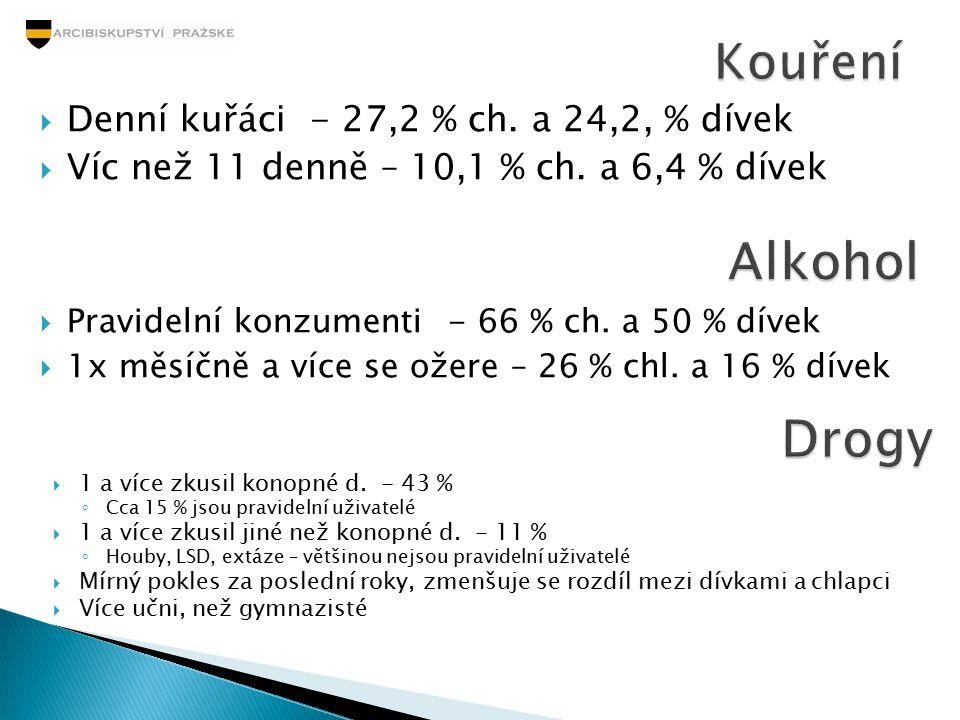  Denní kuřáci - 27,2 % ch. a 24,2, % dívek  Víc než 11 denně – 10,1 % ch. a 6,4 % dívek  Pravidelní konzumenti - 66 % ch. a 50 % dívek  1x měsíčně