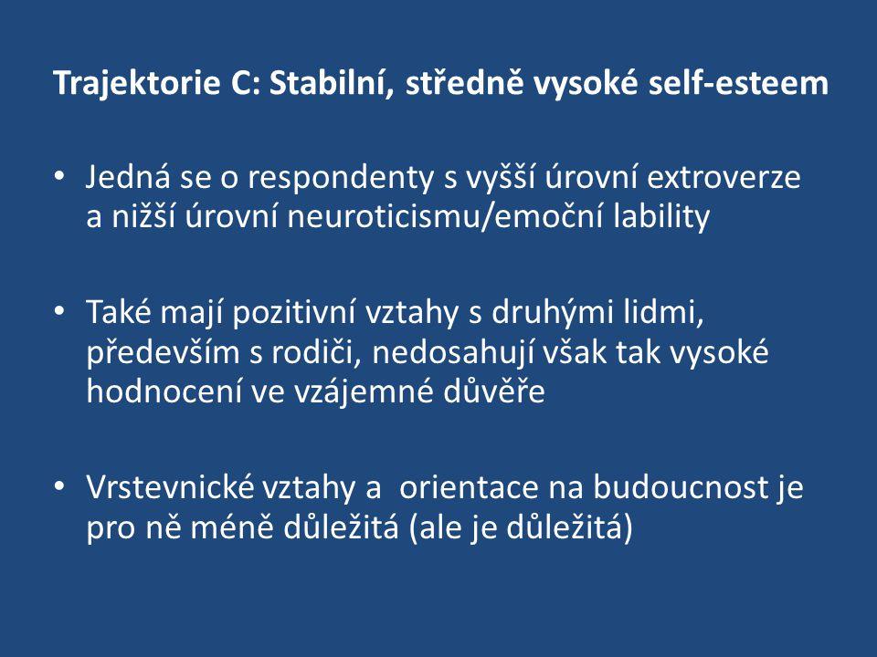 Trajektorie C: Stabilní, středně vysoké self-esteem Jedná se o respondenty s vyšší úrovní extroverze a nižší úrovní neuroticismu/emoční lability Také mají pozitivní vztahy s druhými lidmi, především s rodiči, nedosahují však tak vysoké hodnocení ve vzájemné důvěře Vrstevnické vztahy a orientace na budoucnost je pro ně méně důležitá (ale je důležitá)