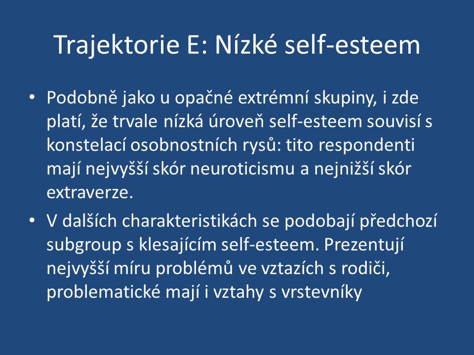 Trajektorie E: Nízké self-esteem Podobně jako u opačné extrémní skupiny, i zde platí, že trvale nízká úroveň self-esteem souvisí s konstelací osobnostních rysů: tito respondenti mají nejvyšší skór neuroticismu a nejnižší skór extraverze.