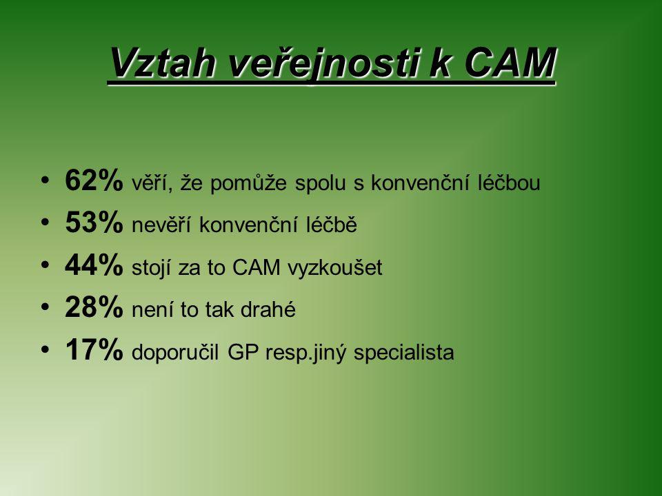 Vztah veřejnosti k CAM 62% věří, že pomůže spolu s konvenční léčbou 53% nevěří konvenční léčbě 44% stojí za to CAM vyzkoušet 28% není to tak drahé 17% doporučil GP resp.jiný specialista