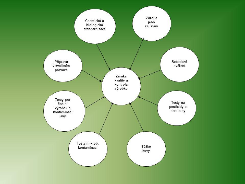 Chemická a biologická standardizace Zdroj a jeho zajištění Botanické ověření Příprava v kvalitním provoze Záruka kvality a kontrola výrobku Testy pro finální výrobek a kontaminaci léky Testy mikrob.