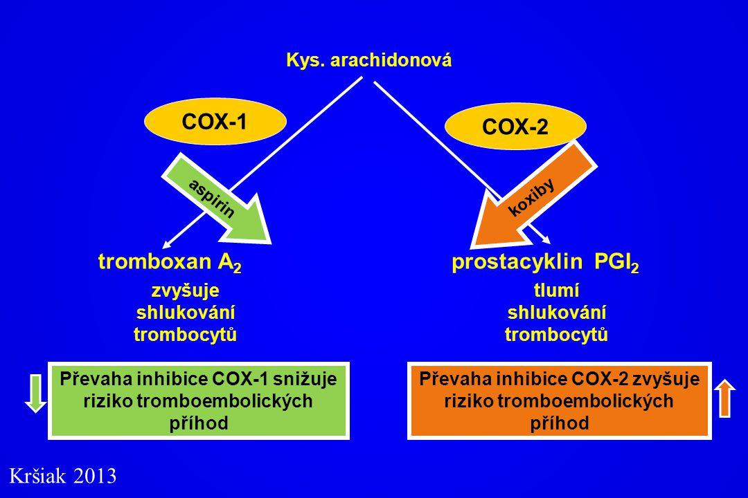 tromboxan A 2 zvyšuje shlukování trombocytů Kys. arachidonová prostacyklin PGI 2 tlumí shlukování trombocytů COX-1 COX-2 aspirin Převaha inhibice COX-