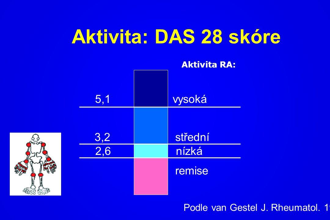 Aktivita: DAS 28 skóre 5,1vysoká 3,2střední 2,6nízká remise Podle van Gestel J. Rheumatol. 1999 Aktivita RA: