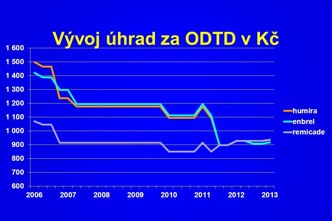 Vývoj úhrad za ODTD v Kč