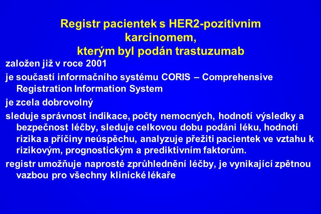 Registr pacientek s HER2-pozitivnim karcinomem, kterým byl podán trastuzumab založen již v roce 2001 je součastí informačního systému CORIS – Comprehe